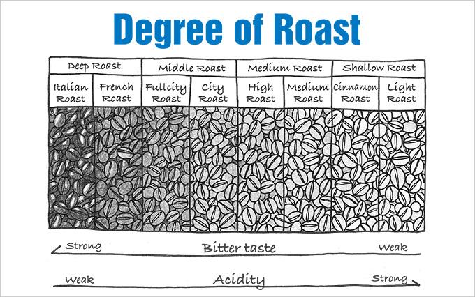 焙煎を知ることは好みのコーヒーを知る近道です!