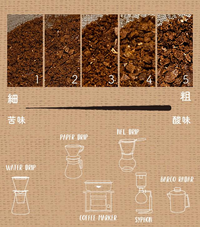 oceanrich 自動コーヒーグラインダーG1の挽目一覧