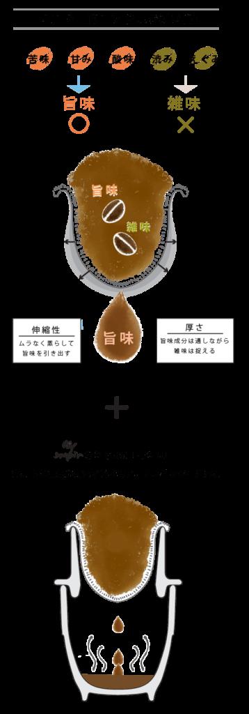 soupir(スピール)ネル×陶器の特長1