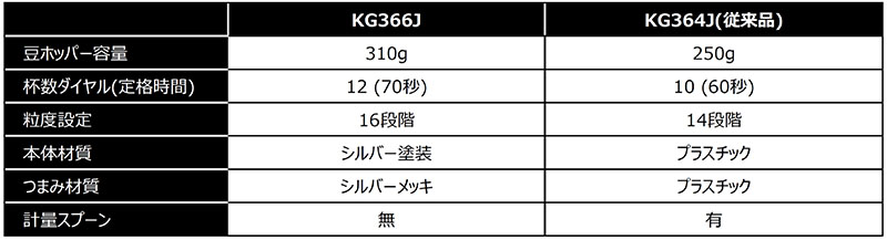 KG366J比較