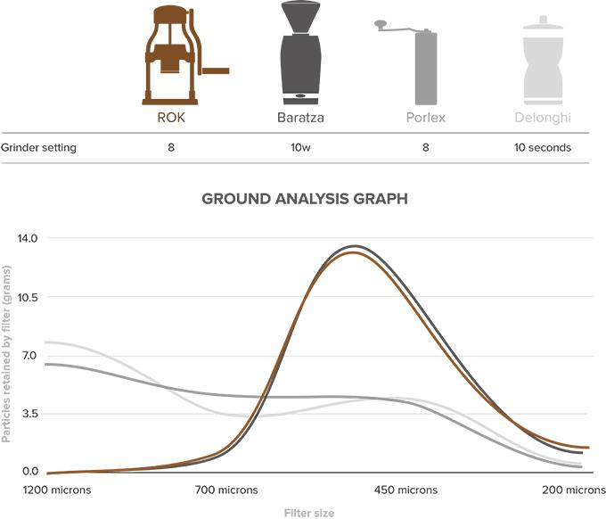 ROK GrinderGC 手動ミル 粒度の均一性 検証結果