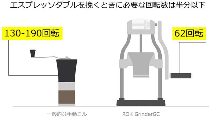 ROK GrinderGC 手動ミル 回転数の比較